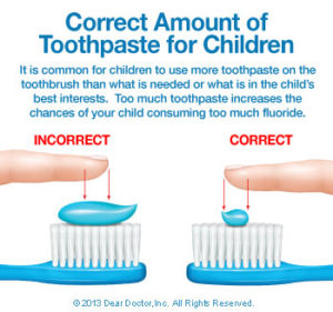 Bliley Dental Fluoride and Children